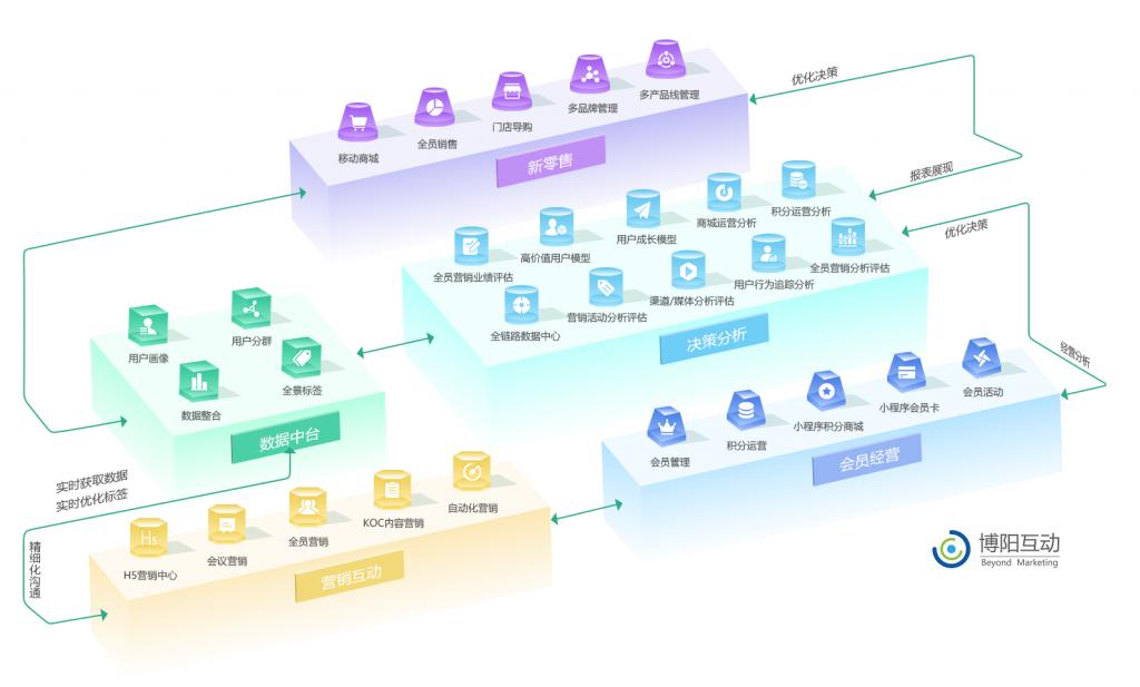 《SCRM会员营销管理系统架构详解》